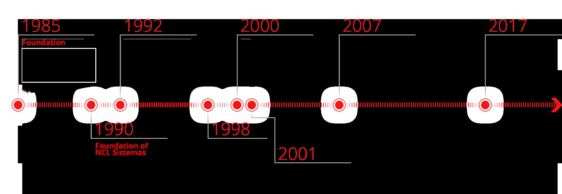 Life Timeline NCL Company