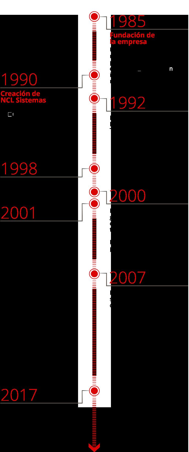 Historia Linea de tiempo NCL